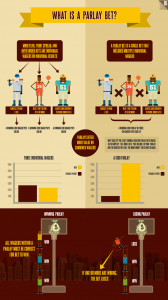 Infographic explaining what a parlay bet is